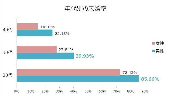 年代別の未婚率