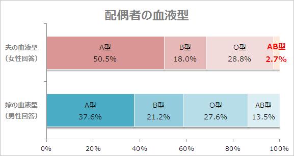 AB型男性と結婚した人の統計データ